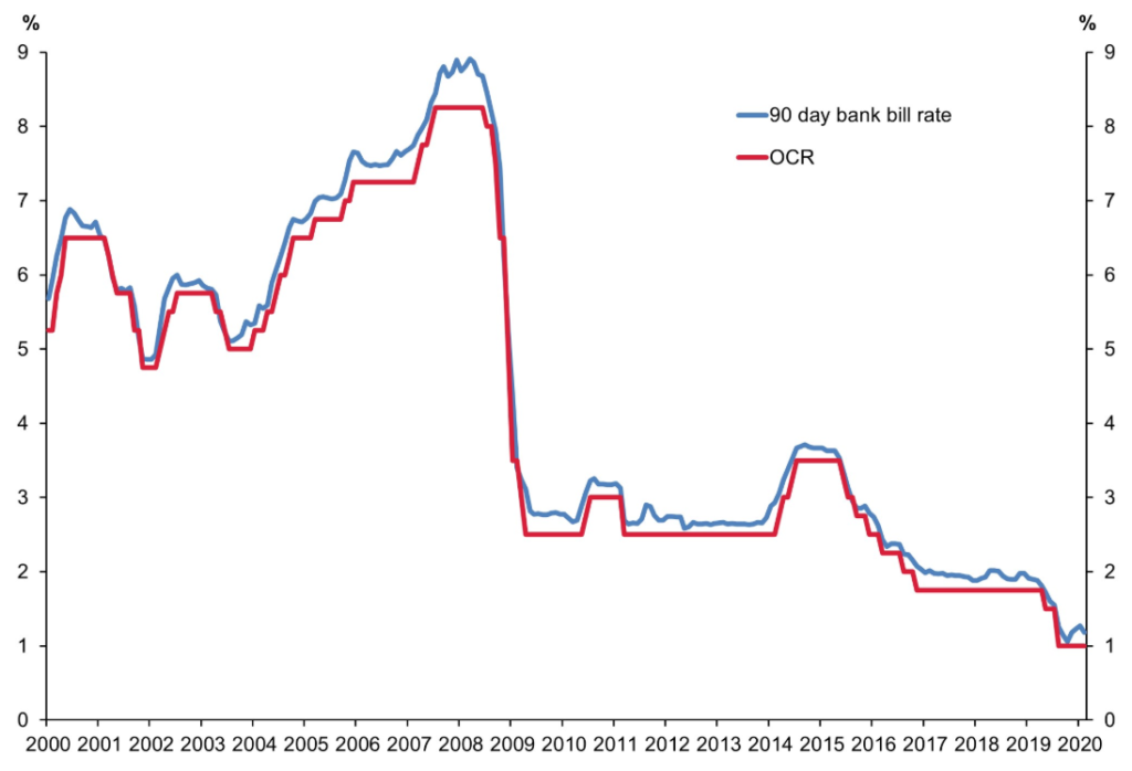 OCR Graph-covid-19-and-the-next-recession-economic malaise